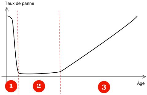 Diagramme_en_baignoire